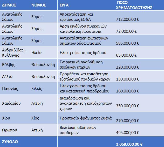 πίνακας χρηματοδότησης δήμων από υπουργείο μετανάστευσης