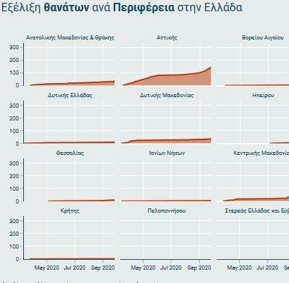 θανατοι γραφημα
